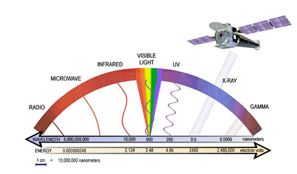 The portion of the electromagnetic spectrum viewed by Chandra X-Ray Observatory