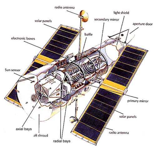 NASA cutaway drawing of Hubble Space Telescope