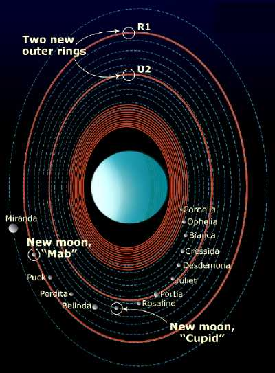 NASA artist concept of moons, rings orbiting the planet Uranus